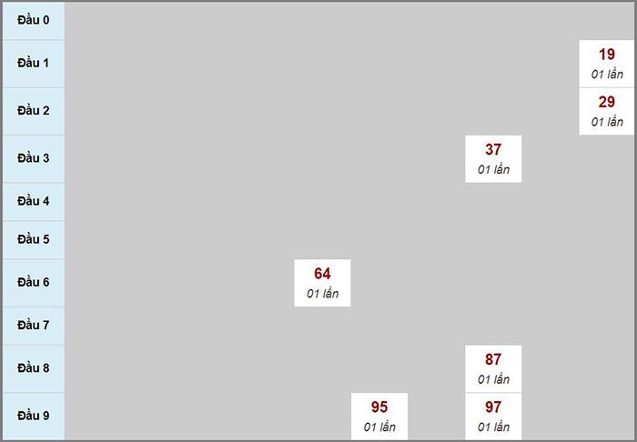 Bạch thủ rơi 3 ngày lô XS Kon Tum 20/09/2020