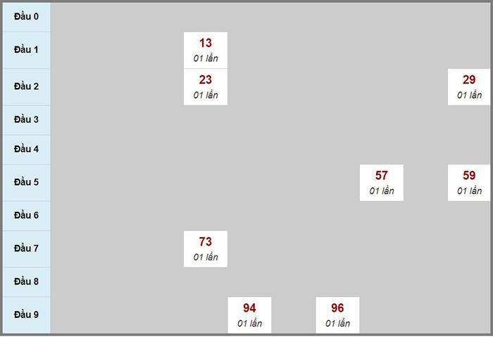 Bạch thủ rơi 3 ngày lô XSQB 24/09/2020