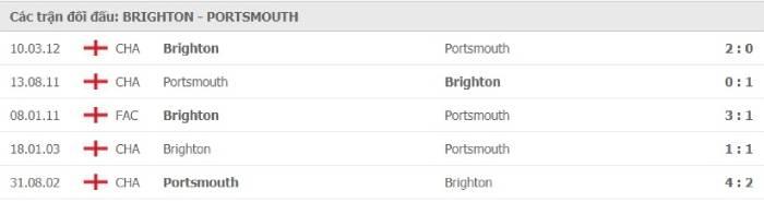 Soi kèo nhà cái Brighton & Hove Albion vs Portsmouth– Cúp Liên đoàn Anh- 18/09/2020