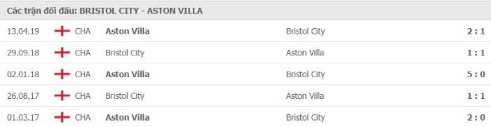 Soi kèo nhà cái Bristol City vs Aston Villa– Cúp Liên đoàn Anh - 25/09/2020