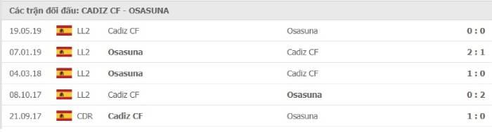 Soi kèo nhà cái Cadiz vs Osasuna– VĐQG Tây Ban Nha - 13/09/2020