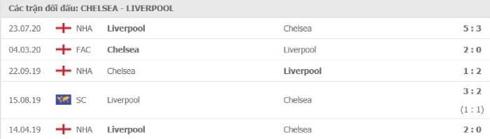 Soi kèo nhà cái Chelsea vs Liverpool– Ngoại hạng Anh- 20/09/2020