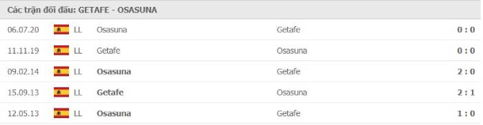 Soi kèo nhà cái Getafe vs Osasuna– VĐQG Tây Ban Nha- 19/09/2020