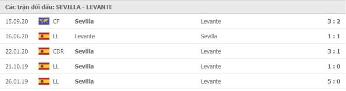 Soi kèo nhà cái Sevilla vs Levante– VĐQG Tây Ban Nha- 02/10/2020