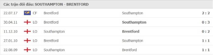 Soi kèo nhà cái Southampton vs Brentford– Cúp Liên đoàn Anh- 17/09/2020