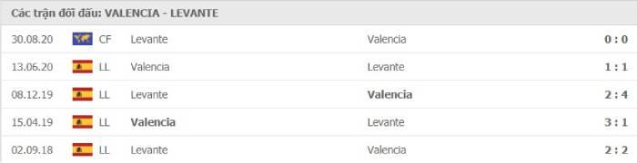 Soi kèo nhà cái Valencia vs Levante– VĐQG Tây Ban Nha - 14/09/2020