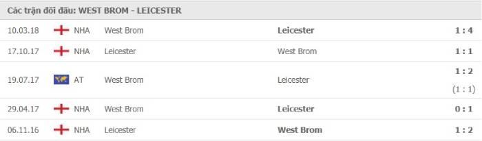 Soi kèo nhà cái West Bromwich vs Leicester City– Ngoại hạng Anh- 13/09/2020