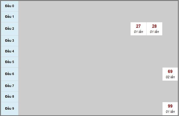 Bạch thủ rơi 3 ngày lô XSQT 15/10/2020