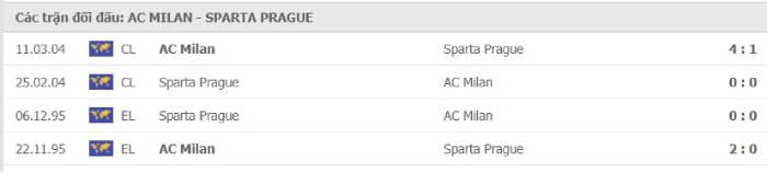 Soi kèo nhà cái AC Milan vs Sparta Praha– Europa League- 30/10/2020