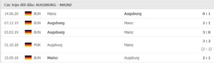 Soi kèo nhà cái Augsburg vs Mainz 05– VĐQG Đức- 31/10/2020