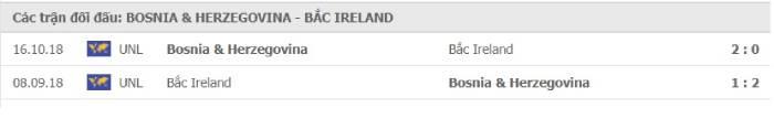 Soi kèo nhà cái Bosnia-Herzegovina vs Bắc Ireland– Play-off Euro 2020- 09/10/2020