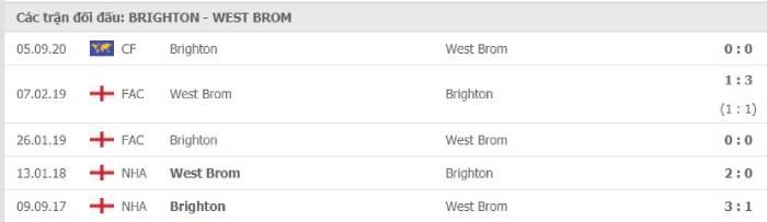 Soi kèo nhà cái Brighton vs West Bromwich– Ngoại hạng Anh- 27/10/2020