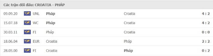 Soi kèo nhà cái Croatia vs Pháp– Nations League- 15/10/2020