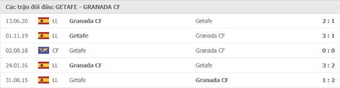 Soi kèo nhà cái Getafe vs Granada– VĐQG Tây Ban Nha- 26/10/2020