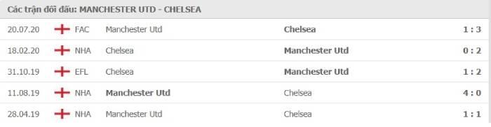 Soi kèo nhà cái Manchester United vs Chelsea– Ngoại hạng Anh- 24/10/2020