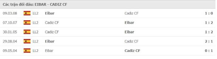 Soi kèo nhà cái SD Eibar vs Cadiz– VĐQG Tây Ban Nha- 31/10/2020