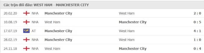 Soi kèo nhà cái West Ham United vs Manchester City– Ngoại hạng Anh- 24/10/2020