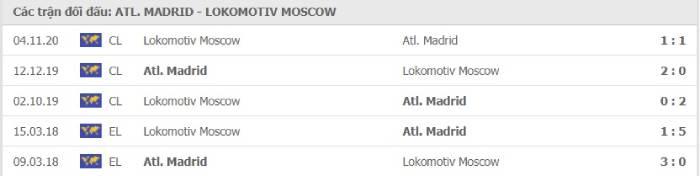Soi kèo nhà cái Atletico Madrid vs Lokomotiv Moscow– Champions League- 26/11/2020