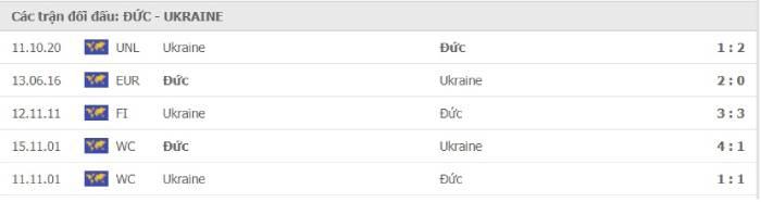 Soi kèo nhà cái Đức vs Ukraine– UEFA Nations League- 15/11/2020
