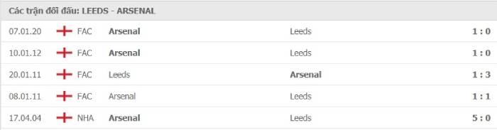 Soi kèo nhà cái Leeds United vs Arsenal– Ngoại hạng Anh- 22/11/2020