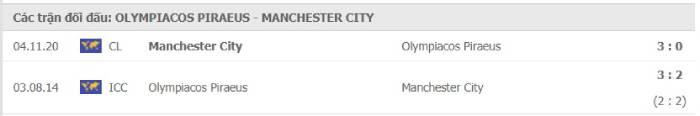 Soi kèo nhà cái Olympiakos vs Manchester City– Champions League- 26/11/2020