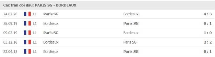 Soi kèo nhà cái Paris Saint Germain vs Bordeaux– VĐQG Pháp- 29/11/2020