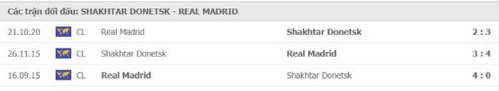 Soi kèo nhà cái Shakhtar Donetsk vs Real Madrid– Champions League- 02/12/2020