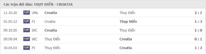 Soi kèo nhà cái Thụy Điển vs Croatia– UEFA Nations League- 15/11/2020