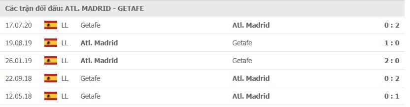 Soi kèo nhà cái Atletico Madrid vs Getafe– VĐQG Tây Ban Nha- 31/12/2020