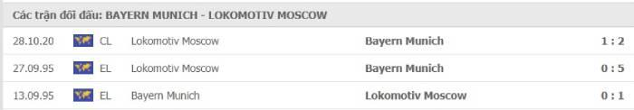 Soi kèo nhà cái Bayern Munich vs Lokomotiv Moscow– Champions League- 10/12/2020