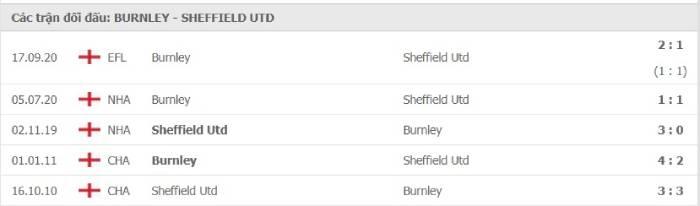 Lịch sử đối đầu của Burnley vs Sheffield United