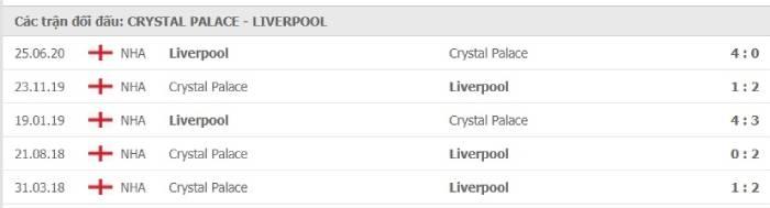 Soi kèo nhà cái Crystal Palace vs Liverpool– Ngoại hạng Anh- 19/12/2020