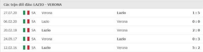 Soi kèo nhà cái Lazio vs Hellas Verona– VĐQG Italia- 13/12/2020
