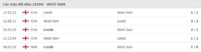 Soi kèo nhà cái Leeds United vs West Ham United– Ngoại hạng Anh- 12/12/2020
