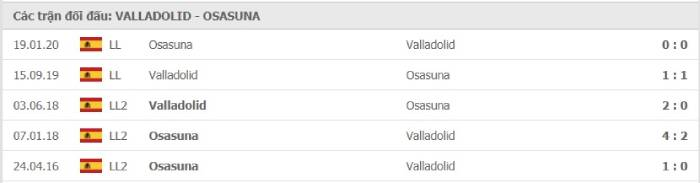 Soi kèo nhà cái Real Valladolid vs Osasuna– VĐQG Tây Ban Nha- 12/12/2020
