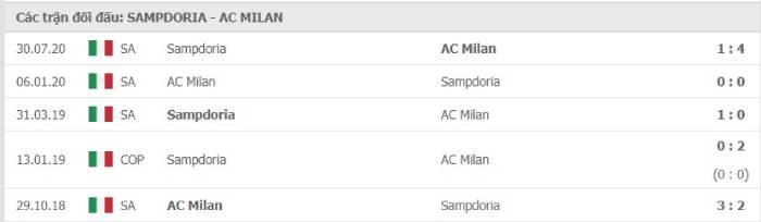 Soi kèo nhà cái Sampdoria vs AC Milan– VĐQG Italia- 07/12/2020
