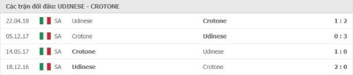 Soi kèo nhà cái Udinese vs Crotone– VĐQG Italia- 16/12/2020