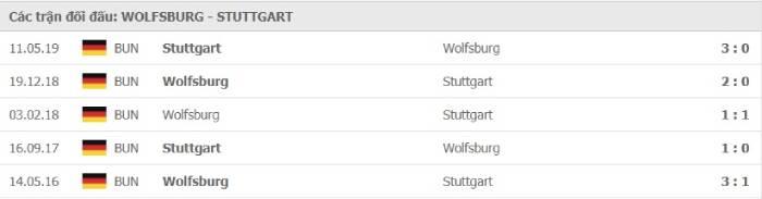 Soi kèo nhà cái Wolfsburg vs VfB Stuttgart– VĐQG Đức- 21/12/2020