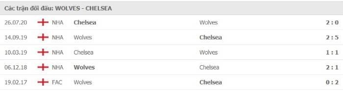 Soi kèo nhà cái Wolves vs Chelsea– Ngoại hạng Anh- 16/12/2020