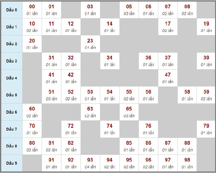 Cầu động chạy liên tục trong 3 ngày đến 10/01