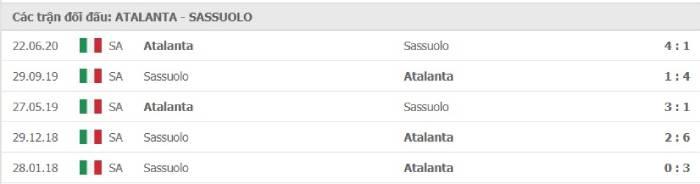 Soi kèo nhà cái Atalanta vs Sassuolo Calcio– VĐQG Italia- 03/01/2021