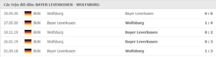 Soi kèo nhà cái Bayer Leverkusen vs Wolfsburg– VĐQG Đức- 23/01/2021