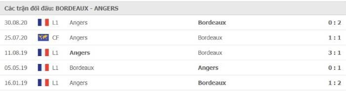 Soi kèo nhà cái Bordeaux vs Angers – VĐQG Pháp- 24/01/2021