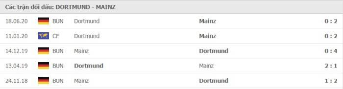 Soi kèo nhà cái Borussia Dortmund vs Mainz 05– VĐQG Đức- 16/01/2021