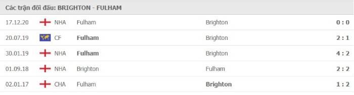 Soi kèo nhà cái Brighton vs Fulham – Ngoại hạng Anh- 28/01/2021