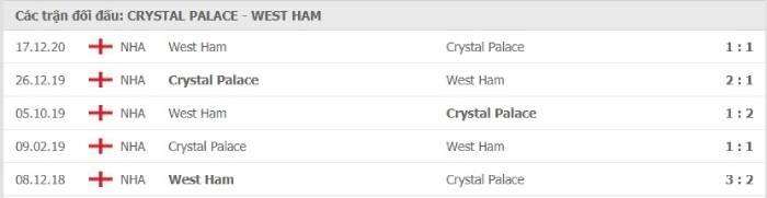 Soi kèo nhà cái Crystal Palace vs West Ham United – Ngoại hạng Anh- 27/01/2021