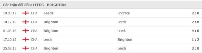 Soi kèo nhà cái Leeds United vs Brighton– Ngoại hạng Anh- 16/01/2021