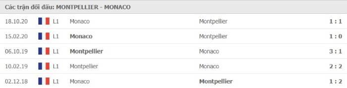 Soi kèo nhà cái Montpellier vs AS Monaco– VĐQG Pháp- 16/01/2021