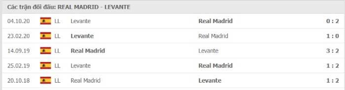 Soi kèo nhà cái Real Madrid vs Levante – VĐQG Tây Ban Nha- 30/01/2021