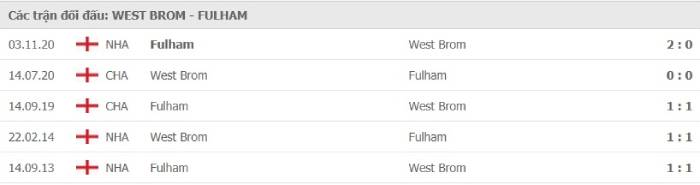 Soi kèo nhà cái West Bromwich vs Fulham– Ngoại hạng Anh– 30/01/2021